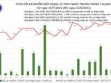 Tin Covid tối 16/8: Số ca nhiễm mới trong nước giảm 930 ca, TP.HCM giảm 1.175 ca so với hôm qua