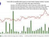 Tin Covid-19 ngày 25/8: Cả nước có 12.096 ca nhiễm mới, cao thứ 2 kể từ đầu dịch