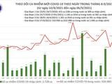 Tin COVID-19 ngày 06/9: Bình Dương đang có xu hướng giảm số ca nhiễm mới