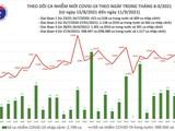 Tin COVID-19 ngày 11/9: Việt Nam vượt 600.000 ca nhiễm kể từ khi có dịch, 363.462 ca đã khỏi bệnh