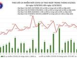 Tin COVID-19 ngày 12/9: Cả nước ghi nhận nhận thêm 11.478 ca nhiễm mới, 11.116 bệnh nhân khỏi bệnh