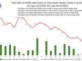 Tin COVID-19 ngày 06/10: Cả nước ghi nhận 4.363 ca nhiễm mới