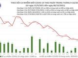 Tin COVID-19 ngày 08/10: Cả nước có 4.806 ca nhiễm mới, riêng TP.HCM 2.215 ca, Bình Dương 828 ca