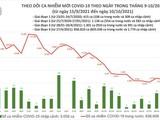 Tin COVID-19 ngày 10/10: Cả nước thêm 3.528 ca nhiễm mới, 21.398 ca khỏi bệnh
