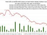 Tin COVID-19 ngày 12/10: 2.949 ca nhiễm mới trong nước, giảm 678 ca so với hôm qua