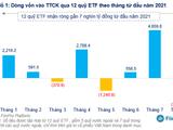 Nhóm quỹ ETF bị rút ròng hơn 2.200 tỉ đồng trong tháng 8