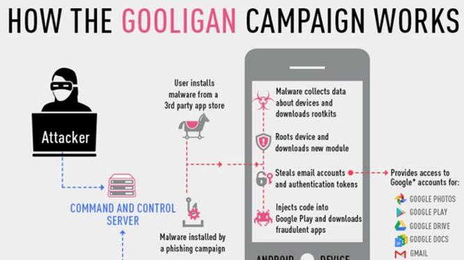 1,3 triệu tài khoản nhiễm phần mềm độc hại Gooligan