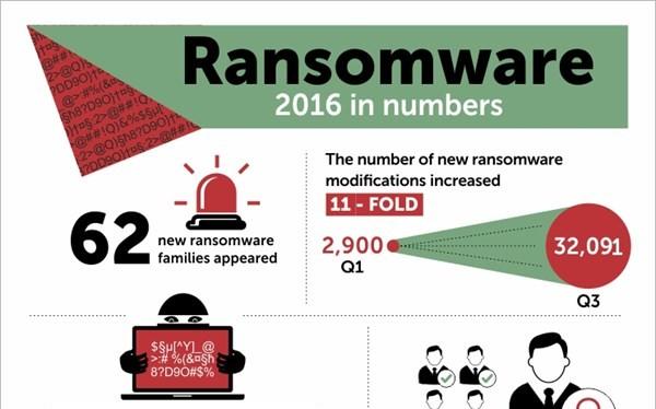 Ransomware đang bùng nổ trên phạm vi toàn cầu.