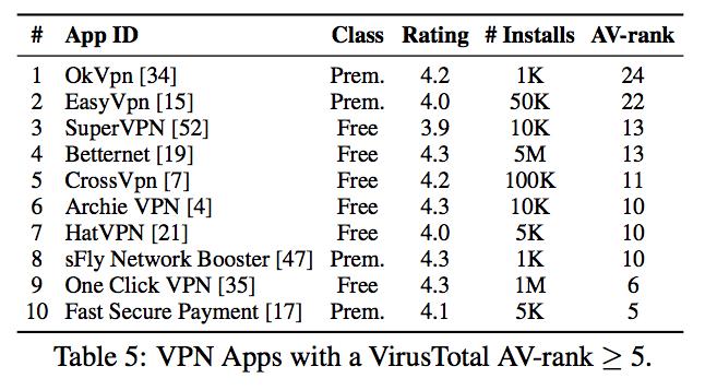 Danh sách những ứng dụng VPN miễn phí tồn tại các lỗi bảo mật được phát hiện.