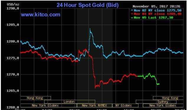 Giá vàng ngày 06/11/2017 (Nguồn: Kitco.com)