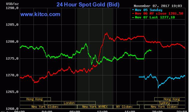 Nhà đầu tư tìm đến vàng như kênh trú ẩn an toàn trước biến động chính trị tại Arab Saudi (Nguồn: kitco.com)