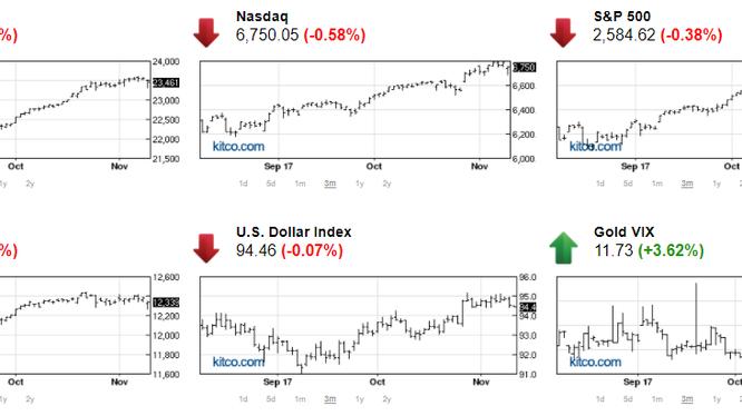 Thị trường chứng khoán giảm điểm, vàng có cơ hội tăng giá (Nguồn: kitco.com)