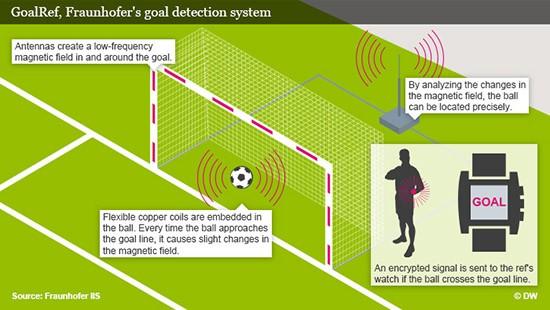 Công nghệ Goal-Line được ứng dụng để hỗ trợ vị vua áo đen đưa ra quyết định trong trận đấu. Ảnh: Fraunhofer
