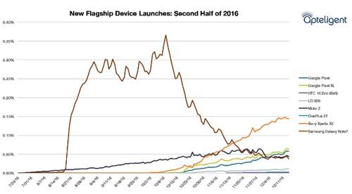 Số smartphone được tiêu thụ trong nửa cuối 2016 tại Mỹ.