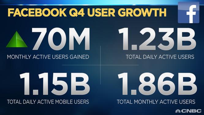 Biểu đồ tăng trưởng lượng người sử dụng Facebook