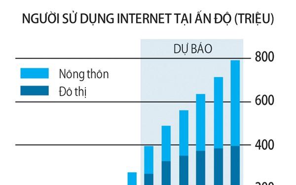 Số người sử dụng internet ở Ấn Độ còn thấp