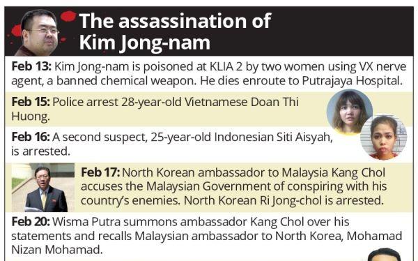 Những mốc thời gian trong vụ Kim Jong nam bị sát hại