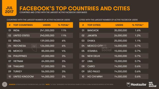 10 quốc gia và thành phố có số người dùng Facebook lớn nhất thế giới - Nguồn: The Next Web
