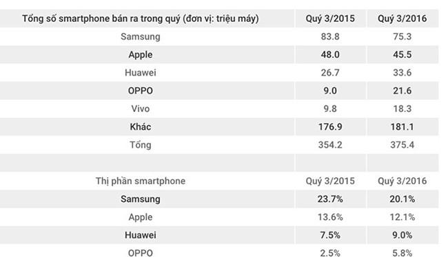 Oppo, Vivo chiếm dần thị phần của Samsung, Apple