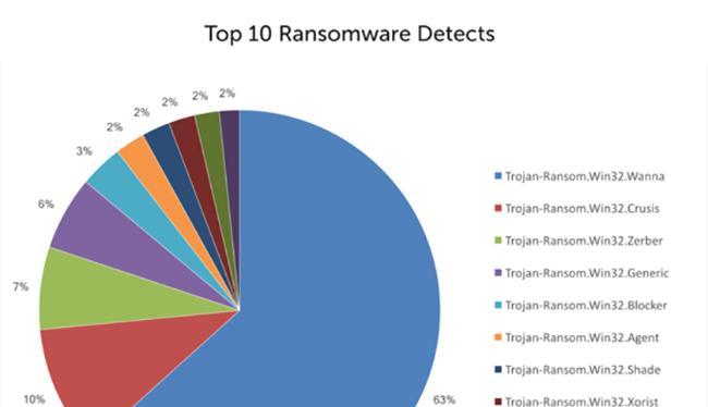 Các vụ tấn công của WannaCry và ExPert gần đây đã chứng minh cho nhiều doanh nghiệp thấy ảnh hưởng của mã độc tống tiền.
