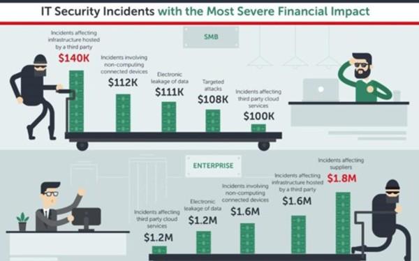 Các doanh nghiệp tiêu tốn chi phí bảo mật nhiều nhất do đối tác kinh doanh bị tấn công