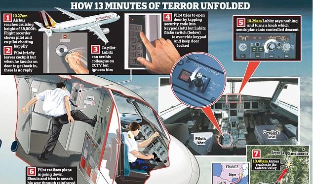 Lubitz đã khóa cửa ngăn cơ trưởng chuyến bay và chủ tâm đâm máy bay xuống núi đồ họa: Daily Mail