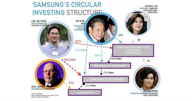 Vòng tròn cơ cấu tỷ lệ sở hữu của các cổ đông lớn nhất Tập đoàn Samsung. Ảnh: Business Insider.