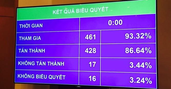 428 đại biểu, tương đương 86,64% thông qua chủ trương đầu tư Dự án Cảng hàng không quốc tế Long Thành