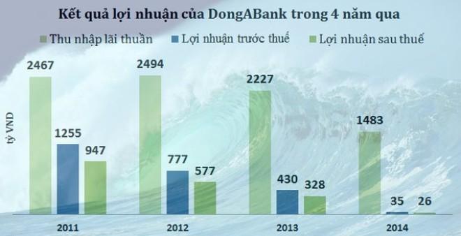 """Con đường tụt dốc và nguy cơ """"khai tử"""" của DongABank"""
