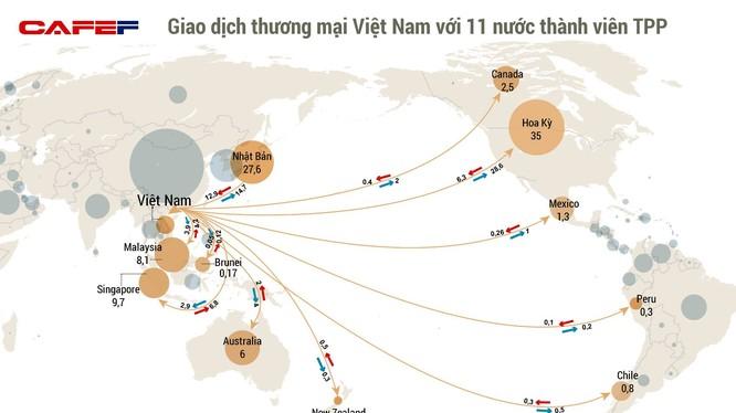 Các nước TPP chiếm gần 40% giá trị xuất khẩu của Việt Nam