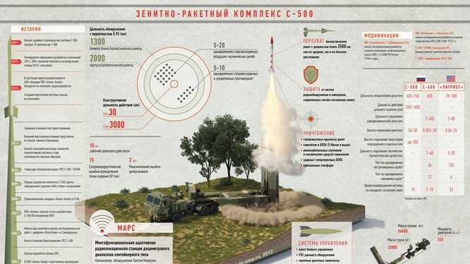 S-500 Nga phá thiên thạch, bắn rớt vệ tinh, chấp mọi đối thủ