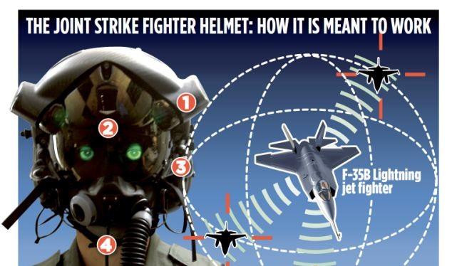 """Chiến đấu cơ F-35 được cho là một """"siêu máy tính"""" trên không, kết nối với các hệ thống vũ khí khác mang lại ưu thế vô địch cho Mỹ"""
