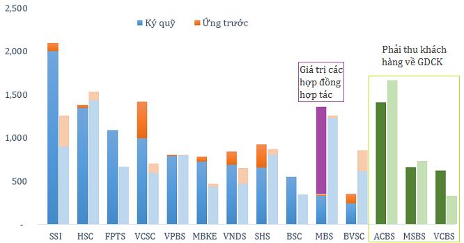 Quy mô margin, ứng trước và phải thu khách hàng của các công ty chứng khoán năm 2014 và 2013 (Tỷ đồng). Nguồn: BCTC quý IV/2014.