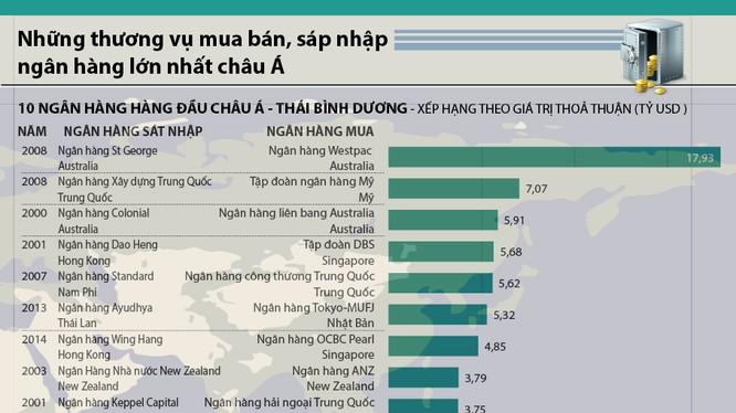 Những thương vụ mua bán ngân hàng lớn nhất châu Á