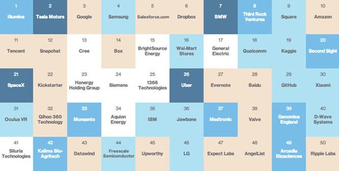 Apple bị loại khỏi top 50 công ty thông minh nhất thế giới