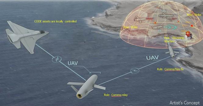 Mô hình phối hợp tác chiến theo nhóm của các máy bay không người lái của Darpa - Ảnh: DARPA