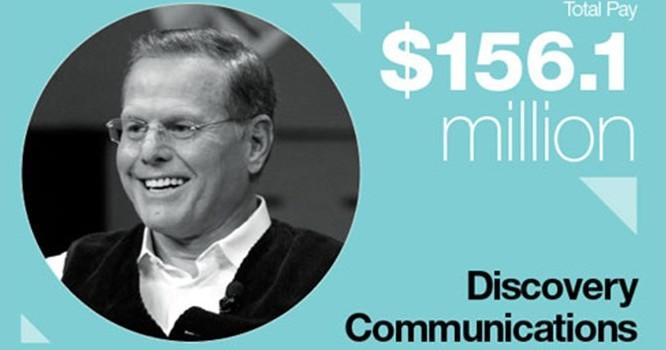 Với mức lương 156,1 triệu USD, Giám đốc điều hành Công ty Discovery Communications, David Zaslav, là người đứng đầu danh sách