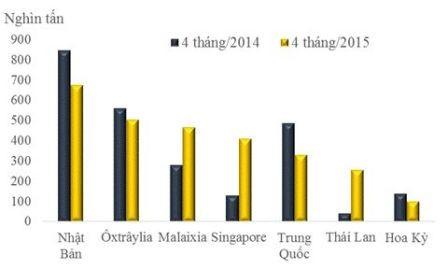 Lượng xuất khẩu dầu thô của Việt Nam sang một số thị trường 4 tháng năm 2014 và 4 tháng năm 2015. Ảnh: Tổng cục Hải quan