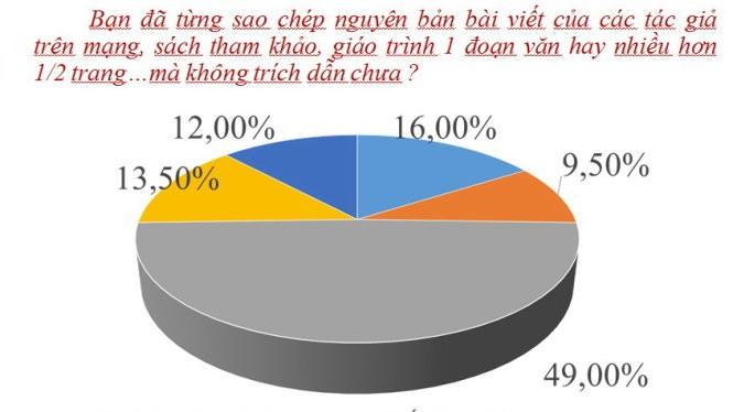 """Kết quả khảo sát tình trạng """"đạo văn"""" của Trường ĐH Duy Tân - Ảnh: Minh Giảng - Đồ họa: V.Cường"""