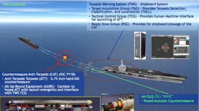 Mỹ phát triển ngư lôi đánh chặn ngư lôi CAT. Ảnh: Chinatimes