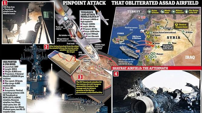 Lược đồ vụ tập kích tên lửa Mỹ tấn công căn cứ không quân Syria ngày 7/4