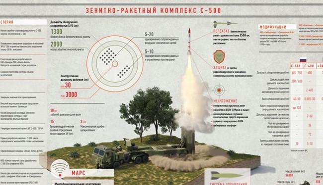 Hệ thống S-500 của Nga được cho là có uy lực không hệ thống phòng không nào sánh được