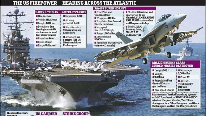 Cụm binh lực Mỹ bao gồm cụm tác chiến tàu sân bay tập trung trên khu vực phía đông Địa Trung Hải, chuẩn bị cho phương án tấn công Syria