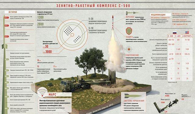 Hệ thống S-500 của Nga có những tính năng vô song