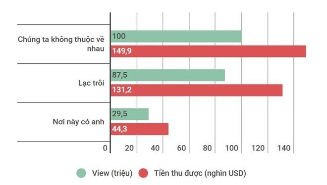 Ước tính thu nhập lý tưởng từ 3 MV của Sơn Tùng M-TP theo ước tính từ vidIQ.