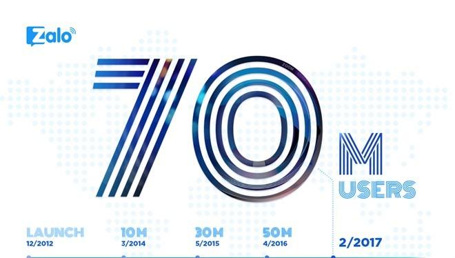 Zalo đã có 70 triệu người dùng.