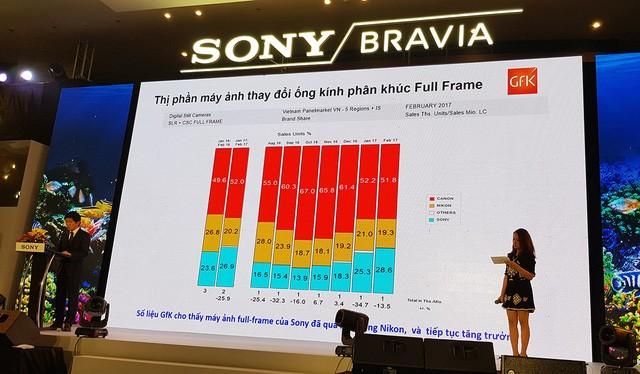 Đại diện Sony chia sẻ về thị phần máy ảnh Full-Frame của hãng tại VN