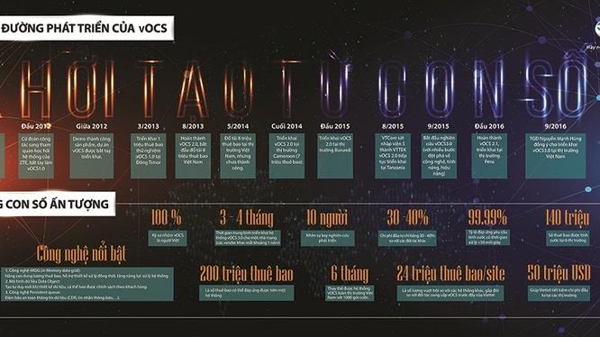 Infographic về quá trình hình thành và phát triển của hệ thống vOCS.