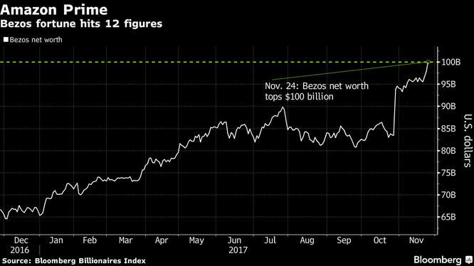 Khối tài sản của Jeff Bezos, theo bảng xếp hạng Bloomberg Billionaires Index (ảnh: Bloomberg)