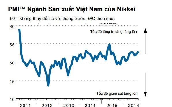 PMI ngành sản xuất Việt Nam của Nikkei